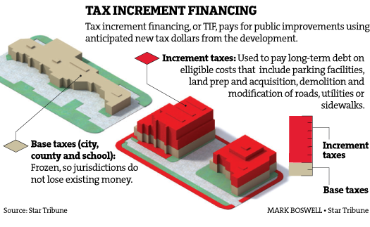 http://www.startribune.com/what-is-tax-increment-financing/321921952/
