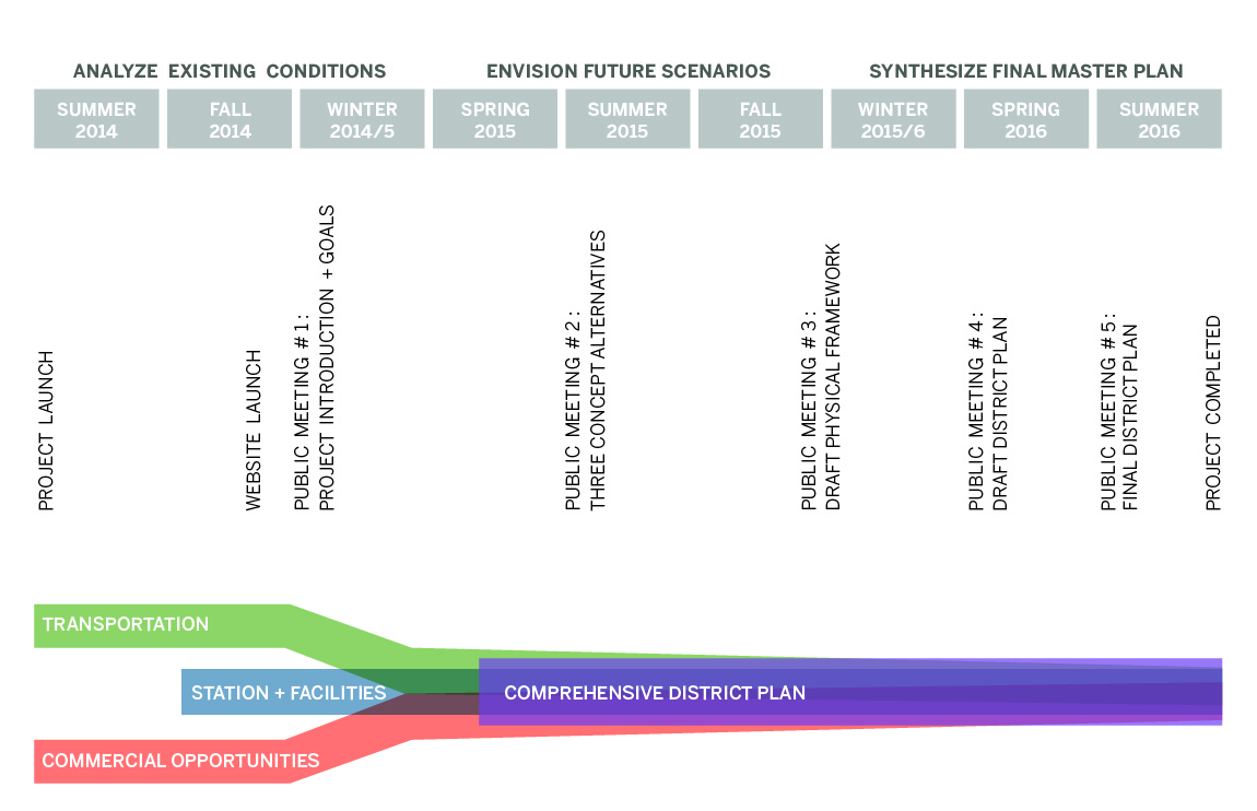Process and Timeline Graphic
