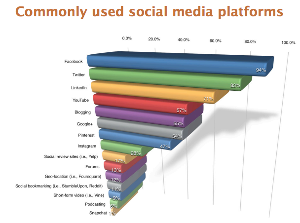 Most commonly used social media platforms
