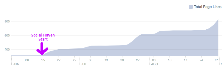152% Increase in Facebook Likes