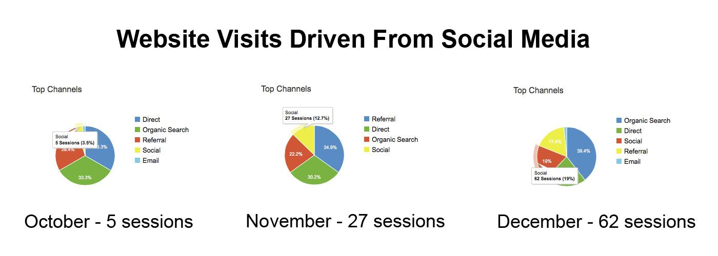 Social Website Acquisition chart.jpg