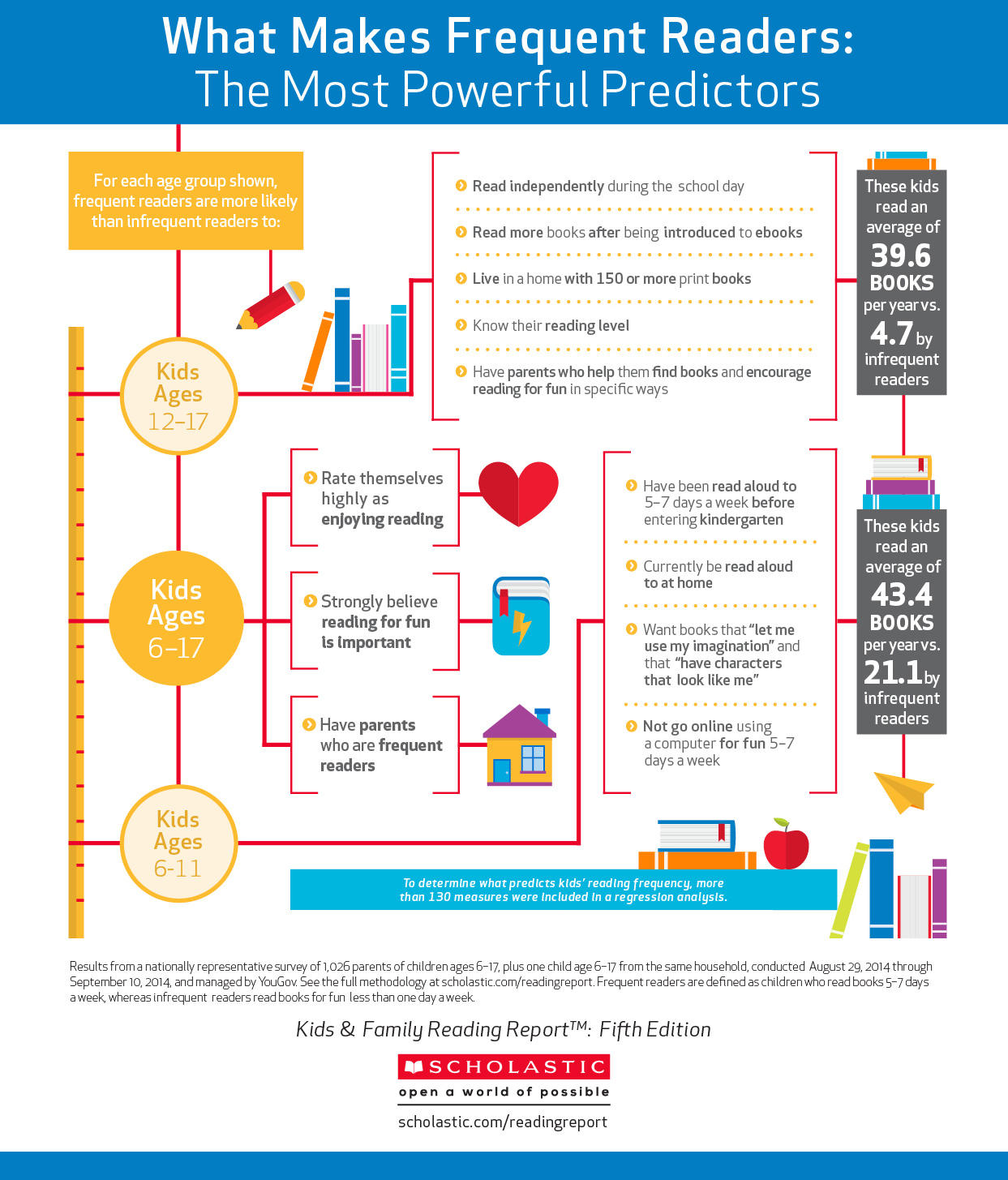 Via Scholastic's 2015 Kids and Family Reading Report.