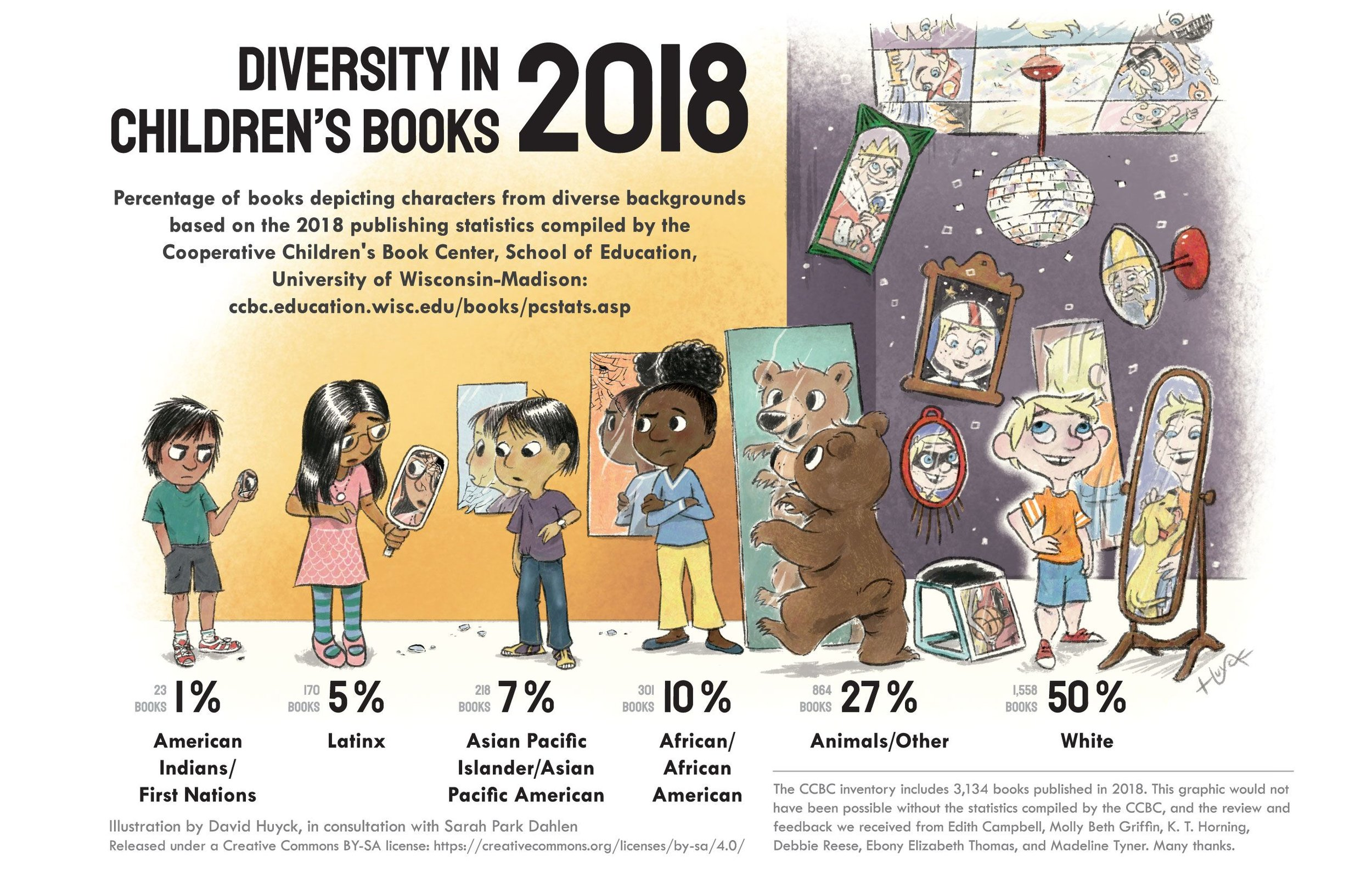 Infographic citation: Huyck, David and Sarah Park Dahlen. (2019 June 19). Diversity in Children's Books 2018.   sarahpark.com   blog. Created in consultation with Edith Campbell, Molly Beth Griffin, K. T. Horning, Debbie Reese, Ebony Elizabeth Thomas, and Madeline Tyner, with statistics compiled by the Cooperative Children's Book Center, School of Education, University of Wisconsin-Madison:  http://ccbc.education.wisc.edu/books/pcstats.asp . Retrieved from  https://readingspark.wordpress.com/2019/06/19/picture-this-diversity-in-childrens-books-2018-infographic/ .