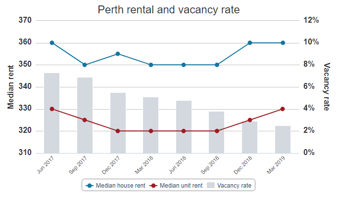 perth rental vacany rate.png