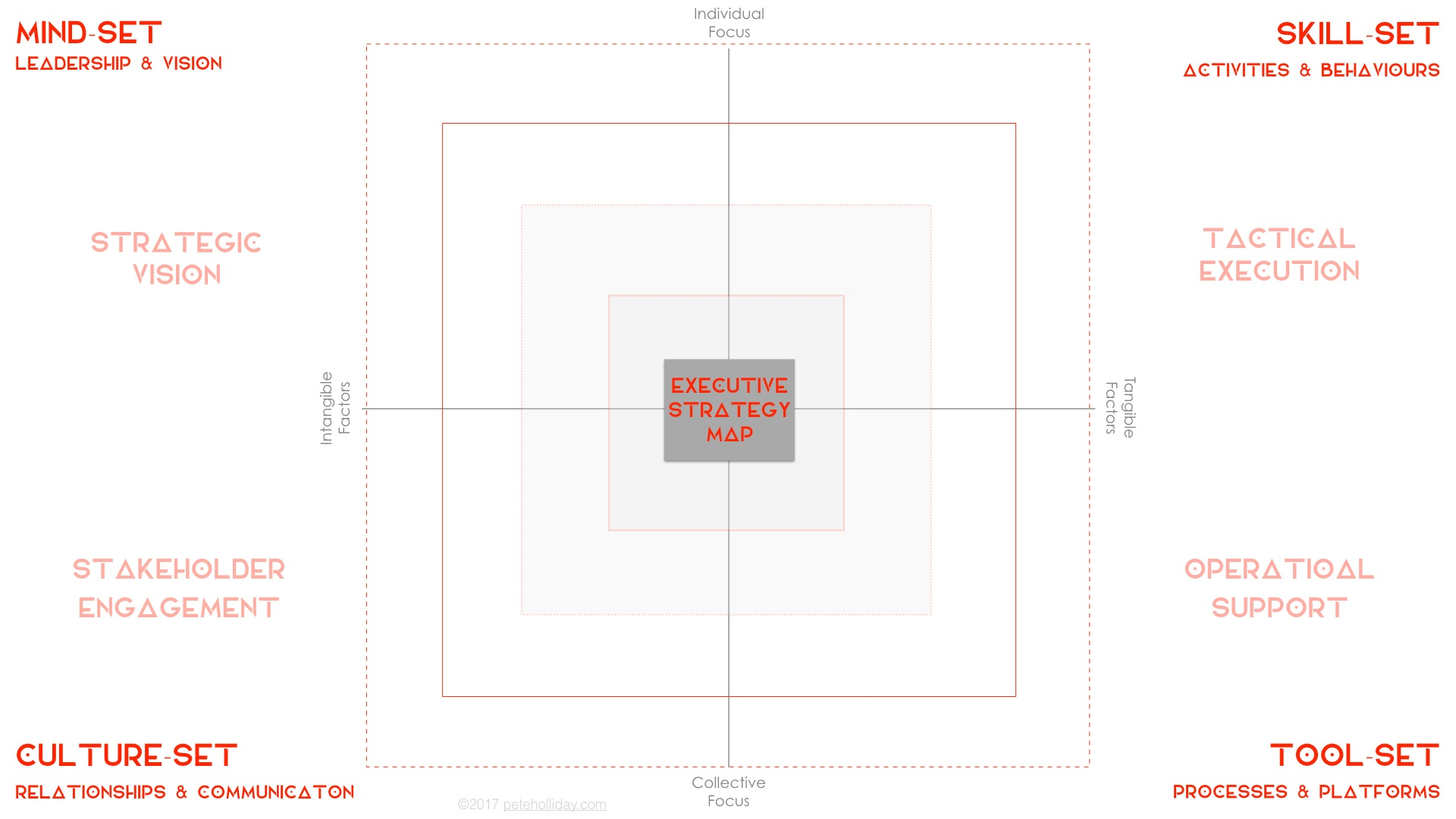 THE EXECUTIVE STRATEGY MAP