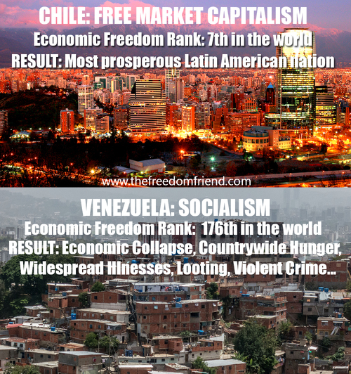 Chile has more free market capitalism than any other Latin American Country. Their economic freedom rank is 7th IN THE WORLD! The result? Chile is the most prosperous Latin American nation. On the other hand, Venezuela is deeply socialistic. They have practically no economic freedom because of socialism and their economic freedom rank is 176th in the world. The result of socialism? Economic collapse, countrywide hunger, widespread illnesses, looting, violent crime...Source of numbers: Heritage.org