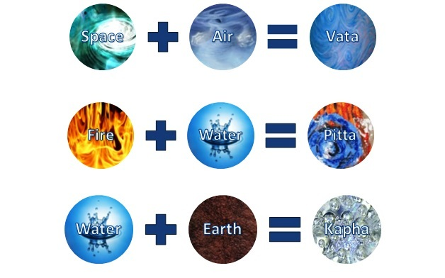 Each one of us is made up of the 5 elements, however we are all unique because we are made up based on different ratios of each, and this means that we need to nourish that specific ratio that determines out set-point balance to truly thrive in this skin. Ayurveda and the 5 elements overlaps withthe Western Science terminology of GABA, Serotonin, Dopamine, Acetylcholine. Obviously, because the truth is the truth, whether you call it Chinese Medicine Ayurveda or Western Neuroscience.With addiction it is the air element that is aggravated and needs to be tamed to find balance body, mind and soul - regardless of your basic constitution, you can have an overriding imbalance in one element that manifests a specific disease connected to that element.