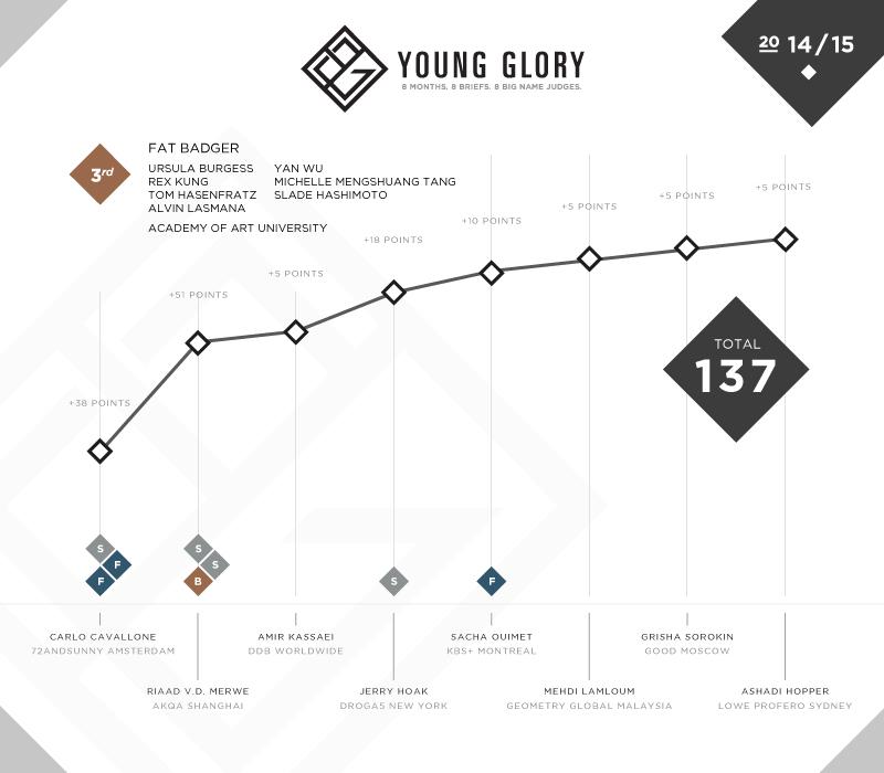 YG_Results_Team_S3.jpg