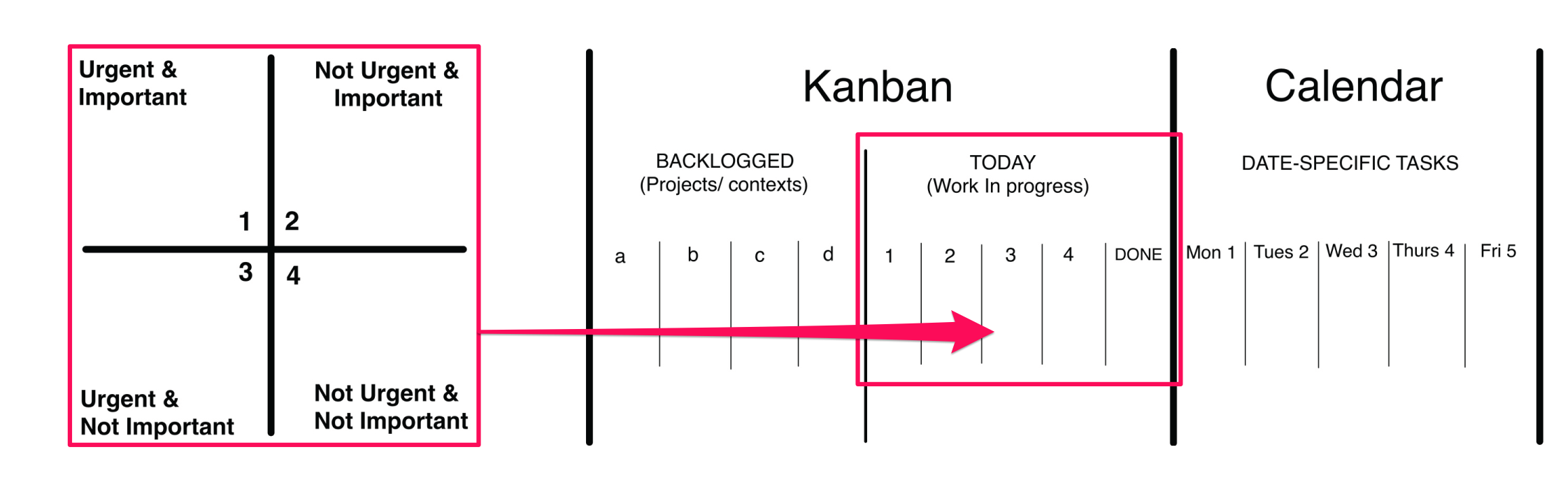 Urgent and Important Matrix/ Eisenhower Matrix/ Covey Quadrant - repurposed into a linear Kanban structure
