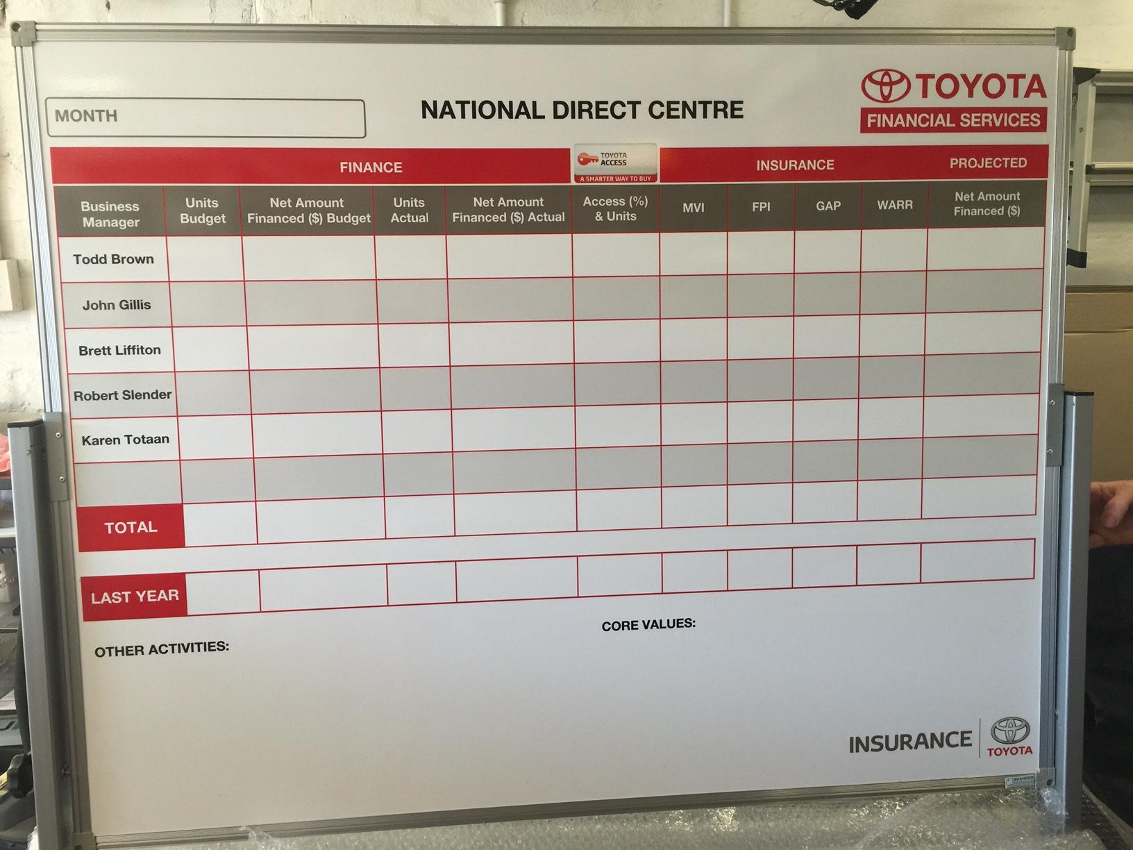 Toyota Finance Slaes Whiteboard