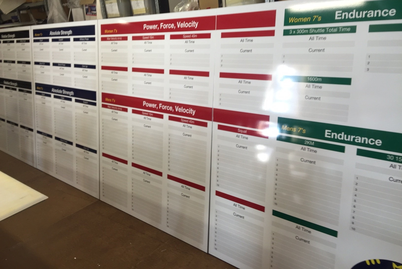 Australian Rugby 7s Training Results boards