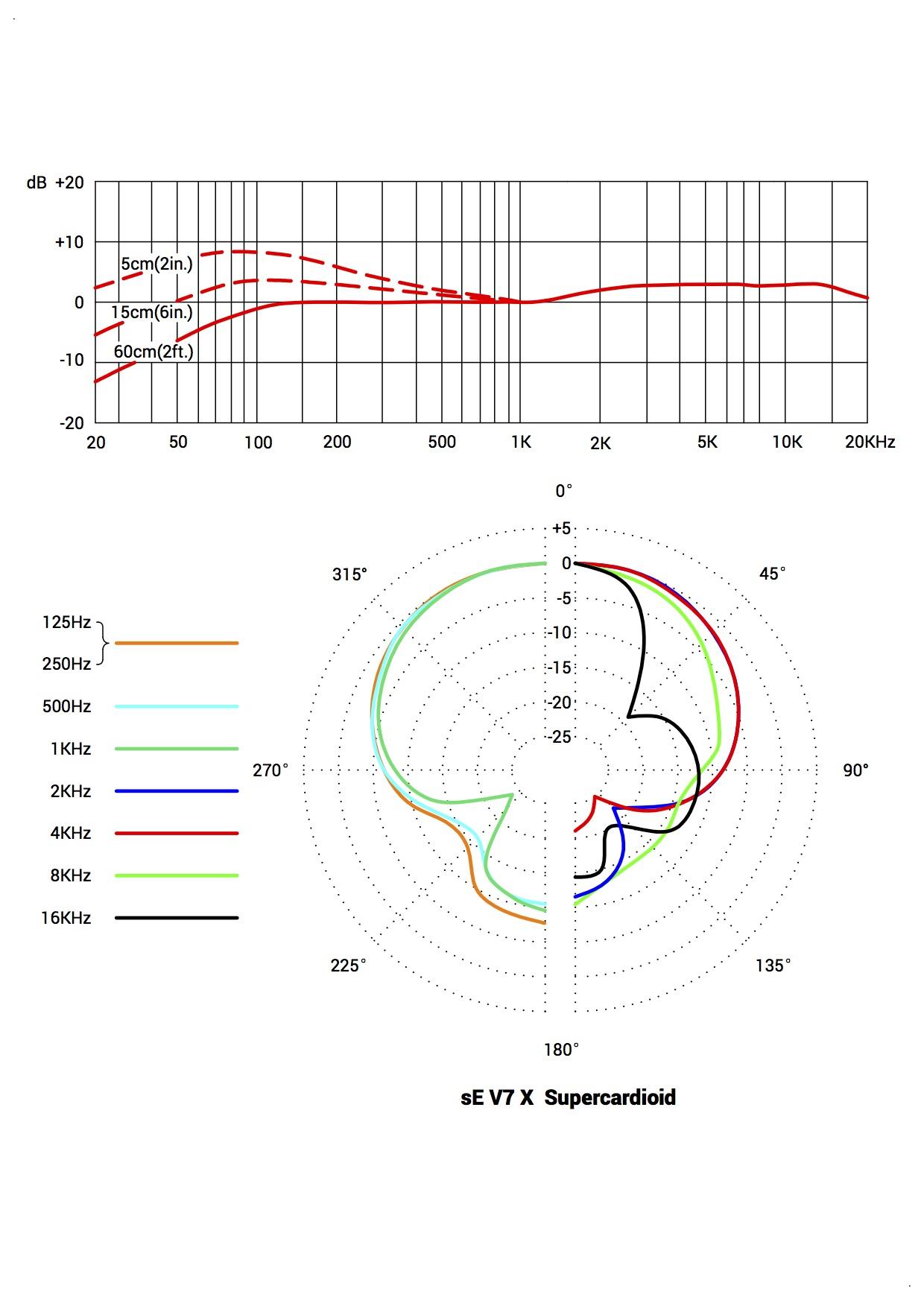 V7 X Supercardioid.jpg