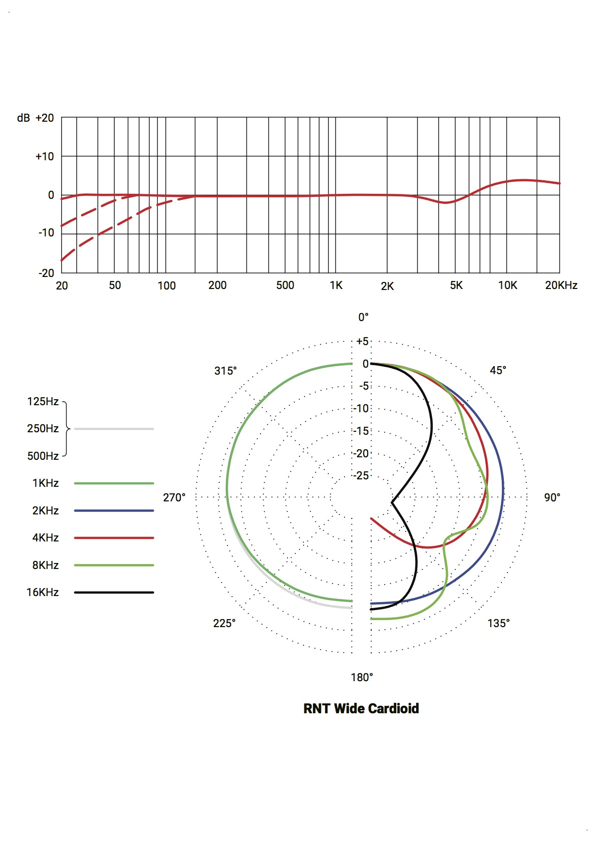 RNT Wide Cardioid.jpg