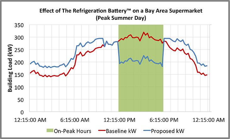 AxiomExergy-energy-usage-shifting.jpg
