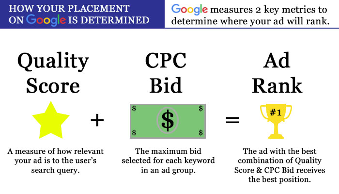How Your Placement on Google is Determined