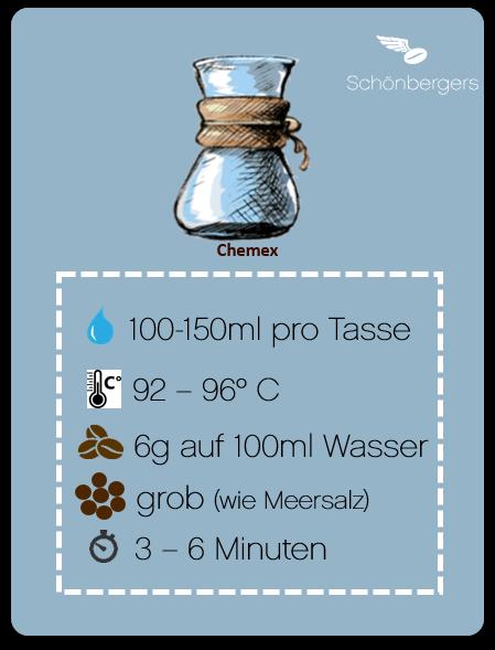 Zubereitung Chemex_Schönbergers