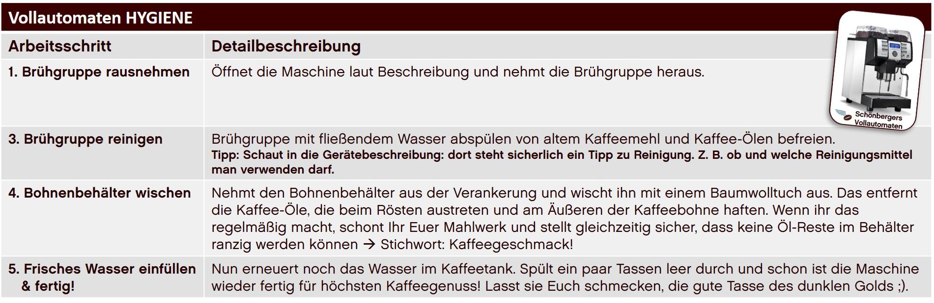 Vollautomaten Hygiene_Schönbergers.jpg