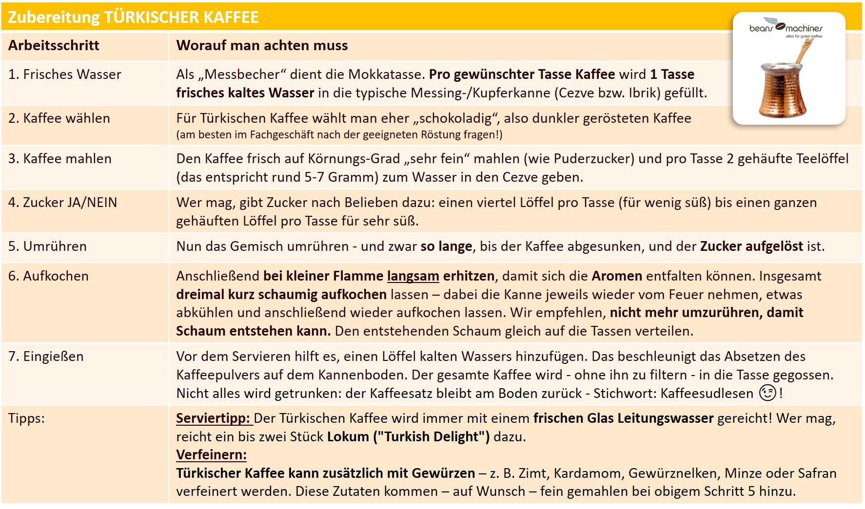 Zubereitungsformel Türkischer Kaffee_Schönbergers.jpg