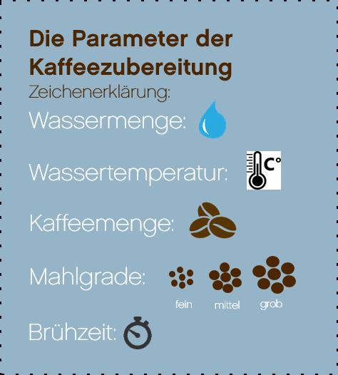 Parameter_Kaffeezubereitung.png
