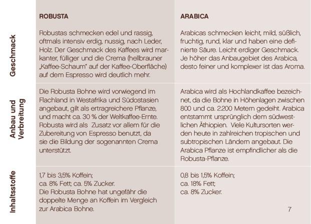 Robusta und Arabica_Schönbergers.jpg