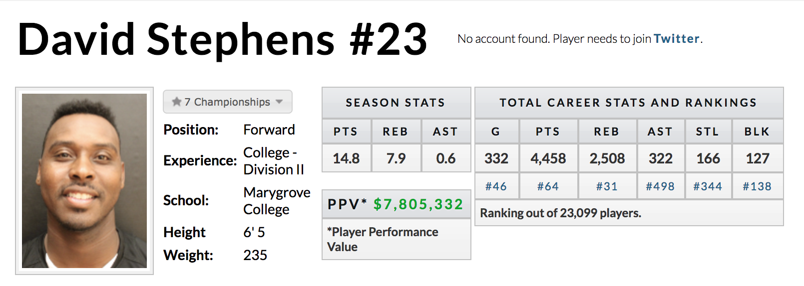 David Stephens' career stats.