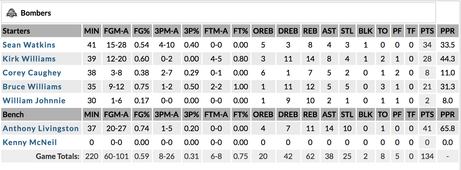 Anthony Livingston dropped a quadruple-double in Green Valley last week