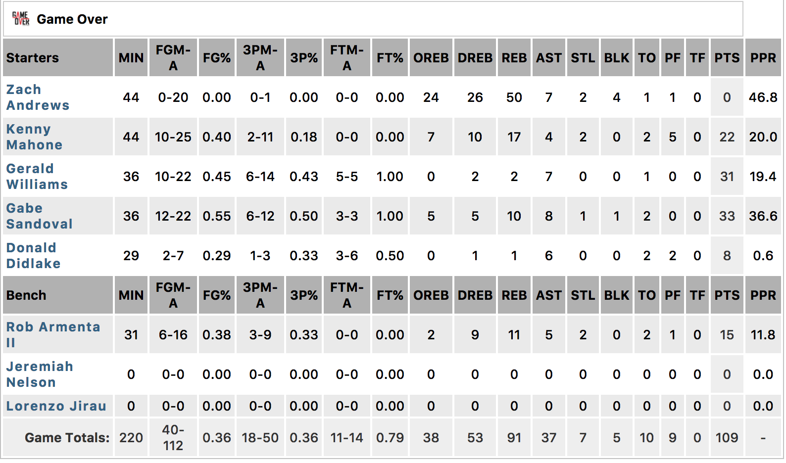 A box score that will live on for quite some time in UH lure; Andrews' record-setting performance.