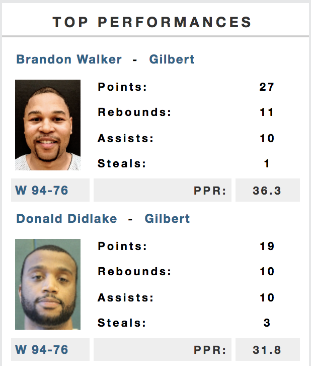 Walker and Didlake were the two top performers across UH Nation yesterday.