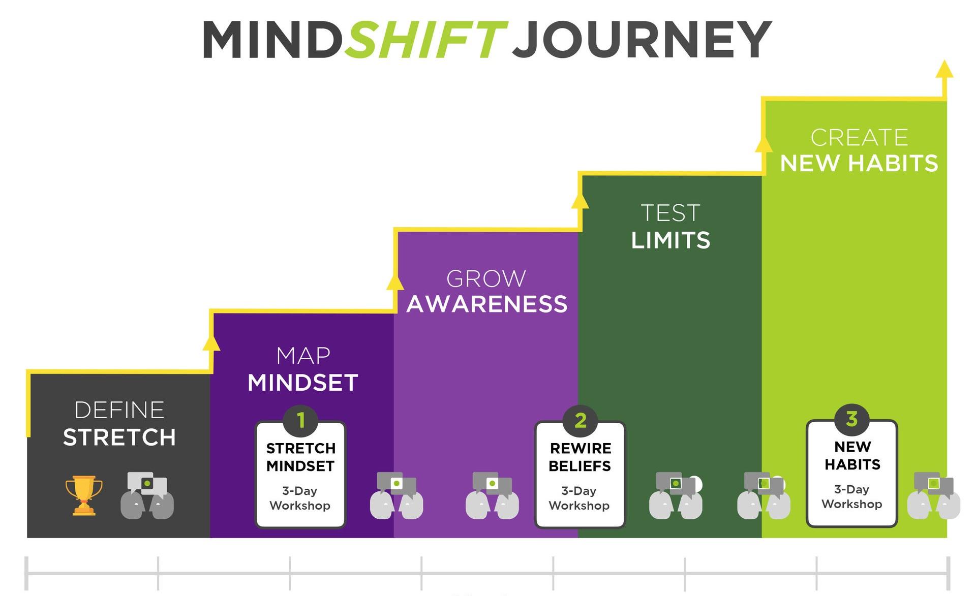 MindSHIFT+Journey+Image.jpg