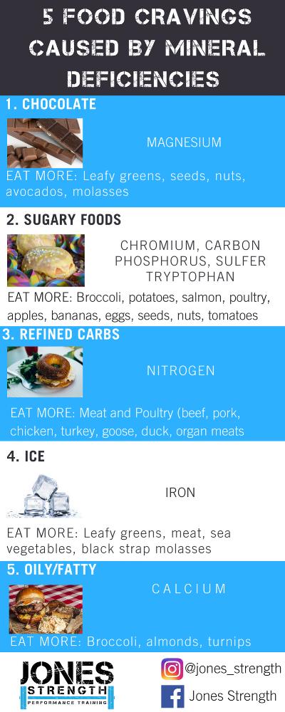 5 Food Cravings.png