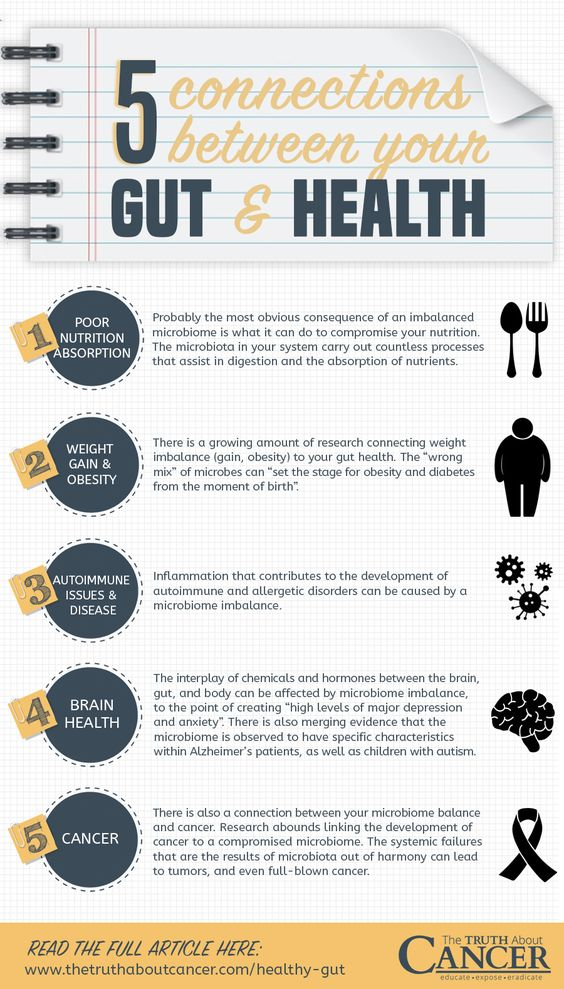 Infographic courtesy of The Truth About Cancer: https://thetruthaboutcancer.com/healthy-gut/