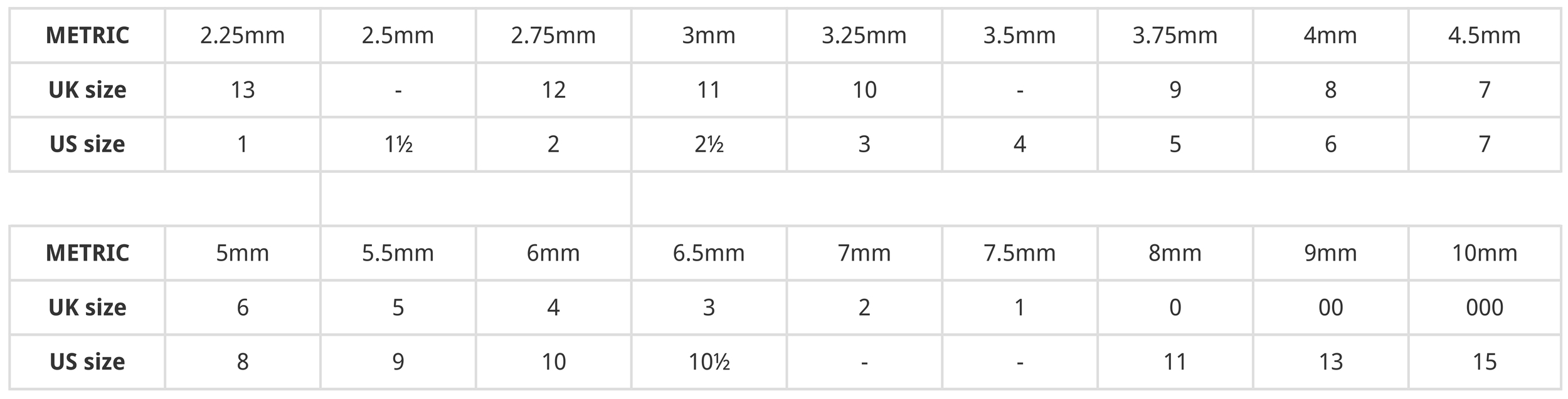 Woolly Wormhead knitting needle size guide comparing metric, US and UK sizes