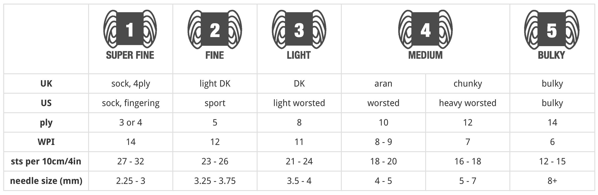 Woolly Wormhead yarn weight comparison chart