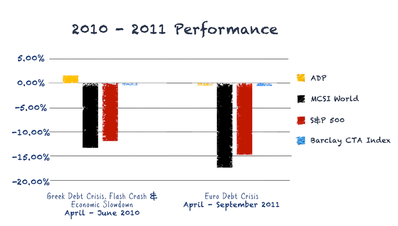 2010-2011-performance.png