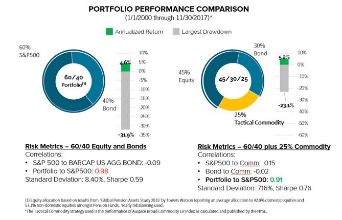 Commodity Diversification Blog May 2018.PNG