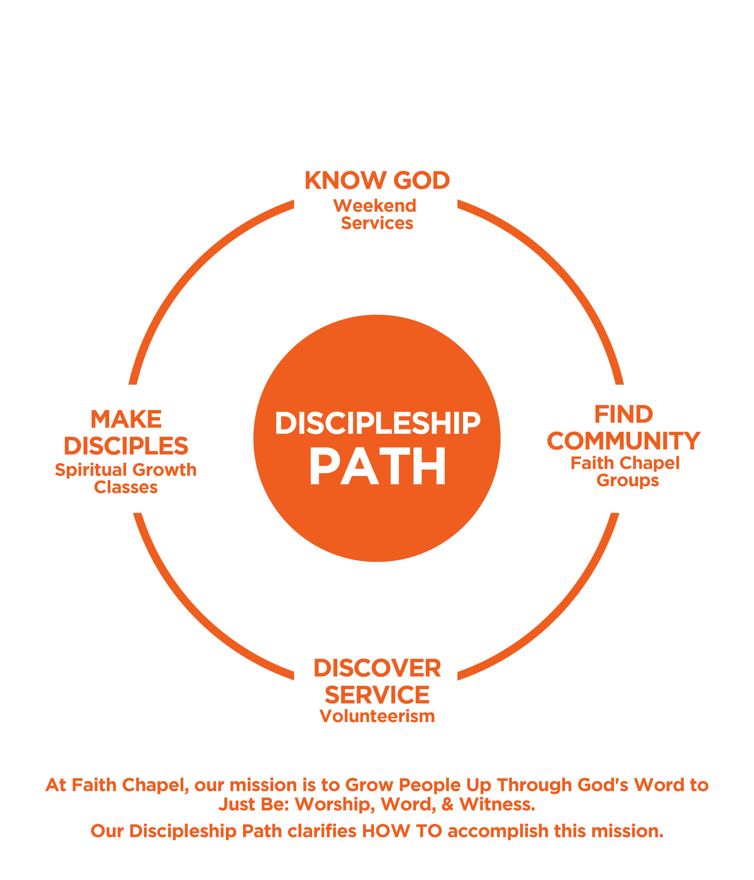 Discipleship Path - 09052018 - with statement.png