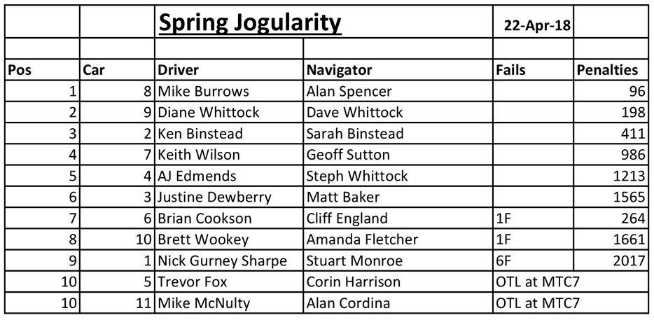 Jogularity_Results_Apr2018.JPG