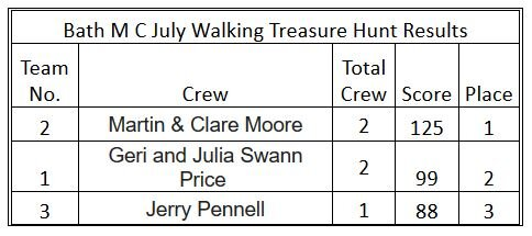 Treasure Hunt Results.JPG