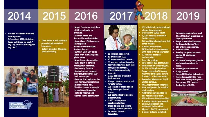 RWANDA CHILDREN TIMELINE.jpeg