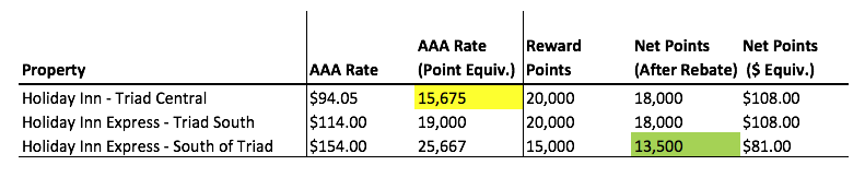 Rates and points on an apples-to-apples basis