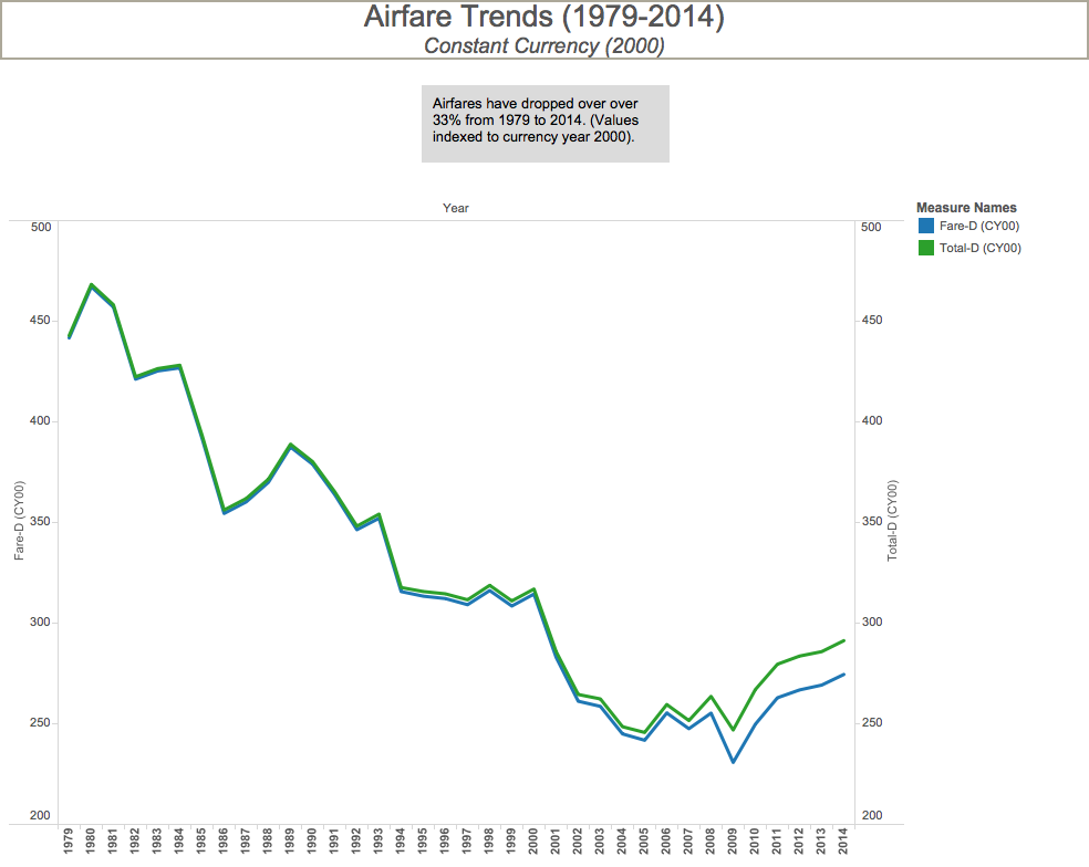 Airfares have fallen by more than 33% from 1979 through 2014  ( Date: Airlines for America) (click to enlarge)