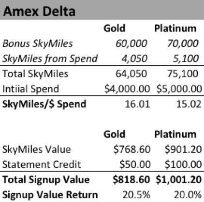 Amex Delta cards: SkyMiles/$ of Spend and Return