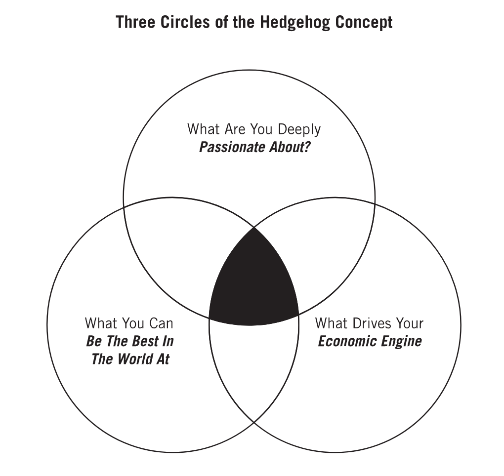 The Hedgehog Concept helps identify how you or your business can become great  (click to enlarge)