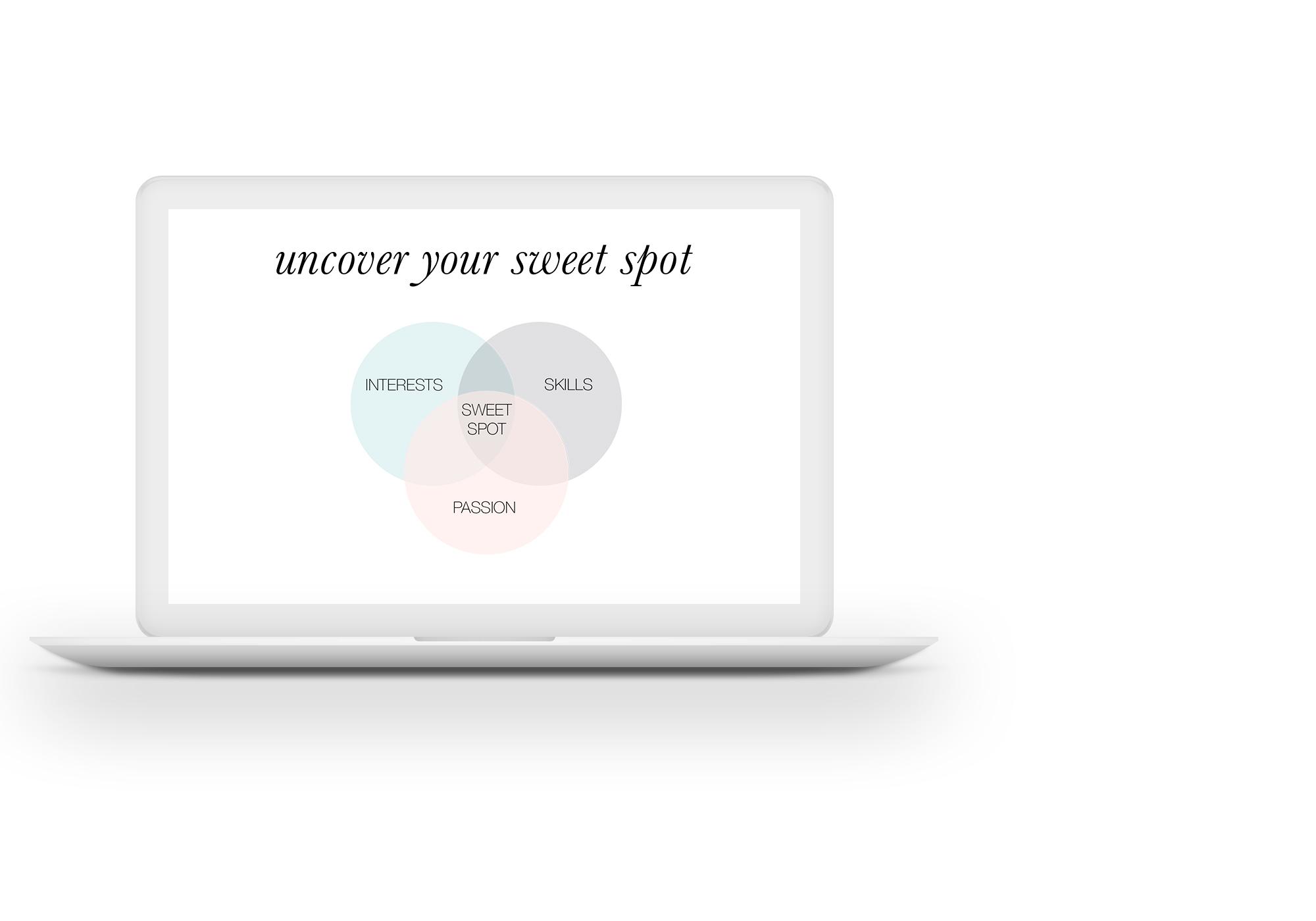 discover your purposeful & profitable
