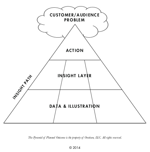 Oratium's Pyramid of Planned Outcome: Knowledge leads to Belief, which leads to Action.