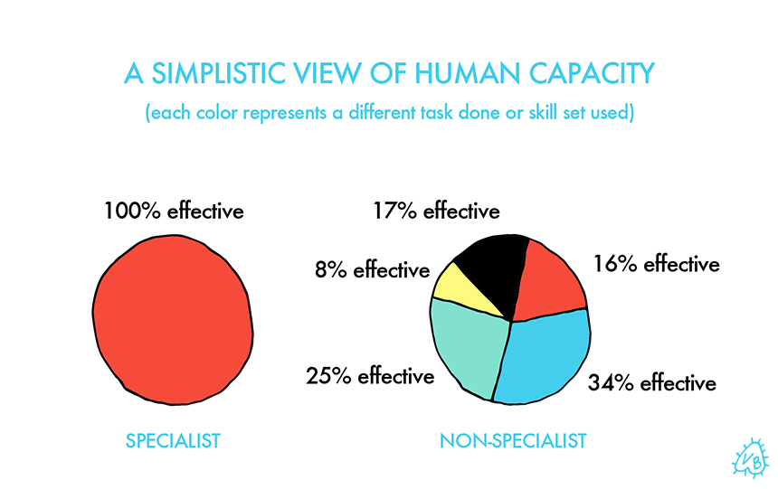 2. CAPACITY We have an arcane and extremely simplistic view of human capacity, as though there's a fixed amount of attention and ability a person has. Any division of that attention or application of multiple skills splits that capacity into a fraction of the whole, making the work that results in each sector a fraction as good. That's a great approach for specialized robots that build cars. Not so much for humans.  Thinking points: -The whole pie approach fails to take into account the speed at which non-specialists, who are constantly learning, pick up new skills. Non-specialists are unaffected by the stigma of being a beginner, which permits them to learn more new things freely. Because they learn new skills with greater frequency than others, their learning and mastery of those skills is accelerated. -This fixed view of human capacity also fails to consider that skills are transferrable from one area to another and applying a skill set to a seemingly unrelated discipline is what produces breakthroughs.  3. LEGITIMACY The way that we designate mastery or legitimacy is deeply flawed. There is an over-reliance on formal education and official certification to deem that someone is good enough at something to be a) respected for their skill in it b) hired to do it and c) described by it. The idea that you can't possibly be good enough at something to bring value if you don't have some type of official certification to prove your proficiency is just a ruse to get folks to pay more tuition. Also a great way to keep talented non-specialists who prefer the speed of experience over the bureaucracy of formal training out.  Thinking points: -How many times have you hired a person who looks perfect on paper but falls flat on the job? How valuable is their formal education to you now? -What's the easiest way to find out what someone has the ability to do? Give them a task, have them do it and see what they produce.  --  We forge onward. Talk through the thinking points with your friends and coworkers. Put your brain to work on that elusive magic word for non-specialists (Clear, Strong, Resonant) and let me know what you come up with in the search process. And, as always, share with non-specialists and specialists alike.