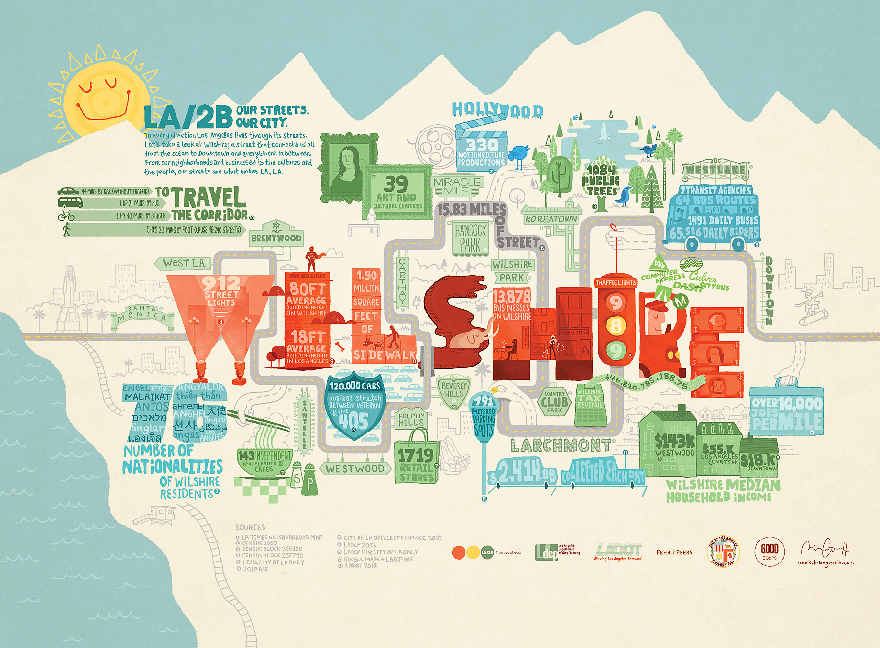 GOOD magazine commissioned an info graphic poster illustration to organize a plethora of content relating to the epic Wilshire Boulevard in Los Angeles.