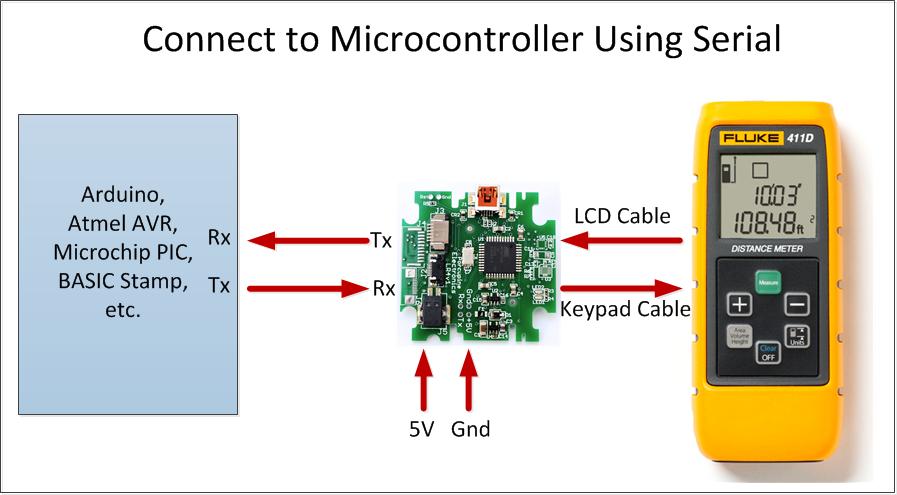 LR4 - USB Laser Rangefinder — Porcupine Labs
