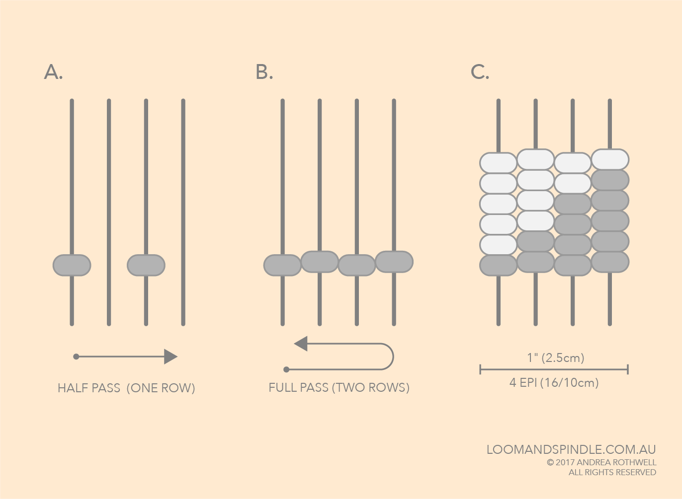 A. First woven row, creates two dots of weft and leaves two warp threads exposed.    B. Second row of weft completes the pass, creates four dots of weft per horizontal inch.    C. Six full passes of weft completed, colour changes are incorporated and weave sequence is maintained.