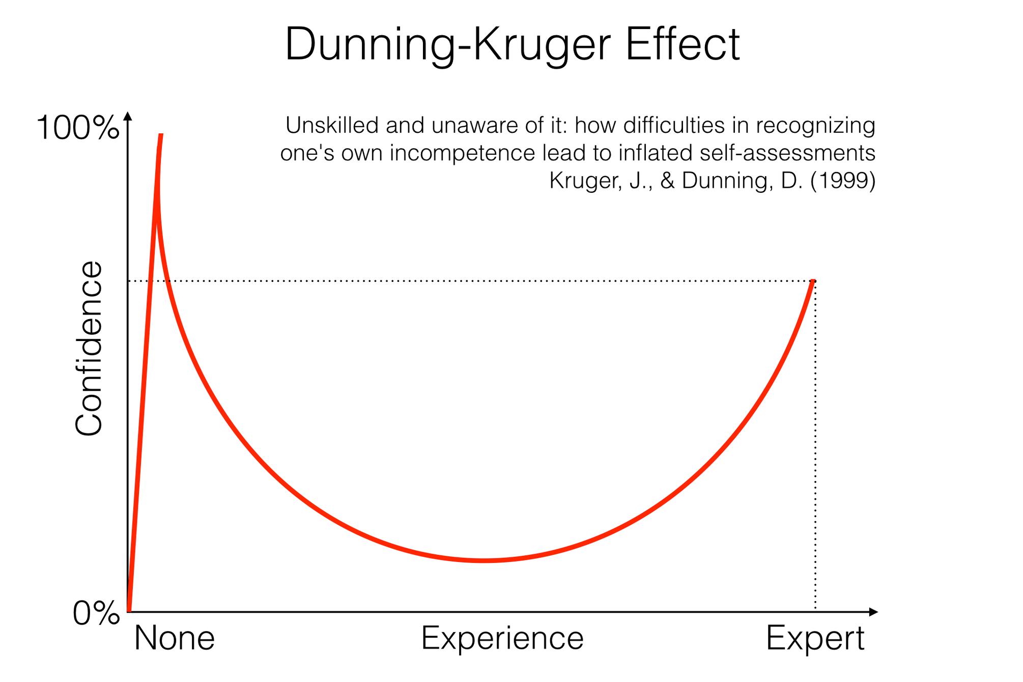 dunning-kruger-effect.png